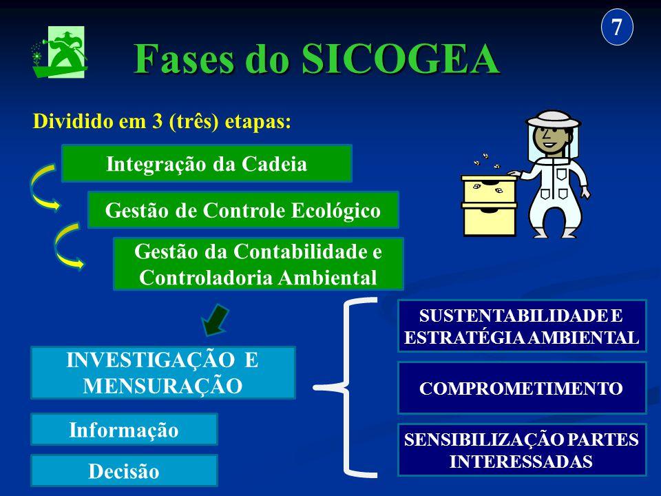 Fases do SICOGEA 7 Dividido em 3 (três) etapas: Integração da Cadeia Gestão da Contabilidade e Controladoria Ambiental Gestão de Controle Ecológico IN