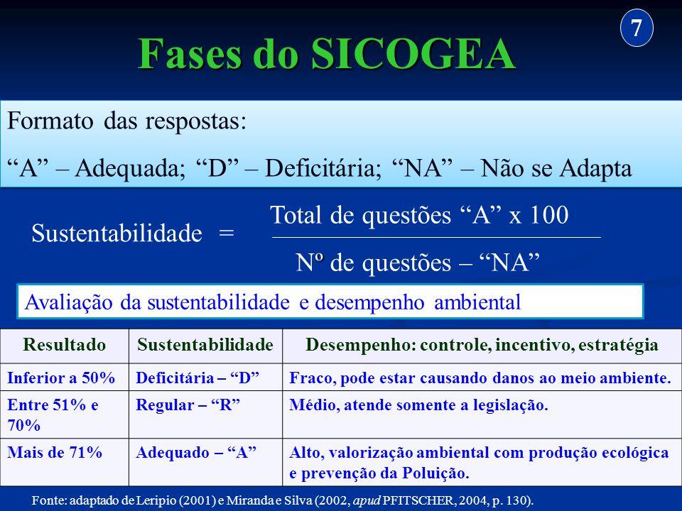 Formato das respostas: A – Adequada; D – Deficitária; NA – Não se Adapta Formato das respostas: A – Adequada; D – Deficitária; NA – Não se Adapta Tota
