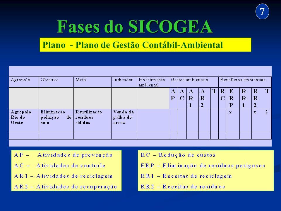 Plano - Plano de Gestão Contábil-Ambiental 7 Fases do SICOGEA