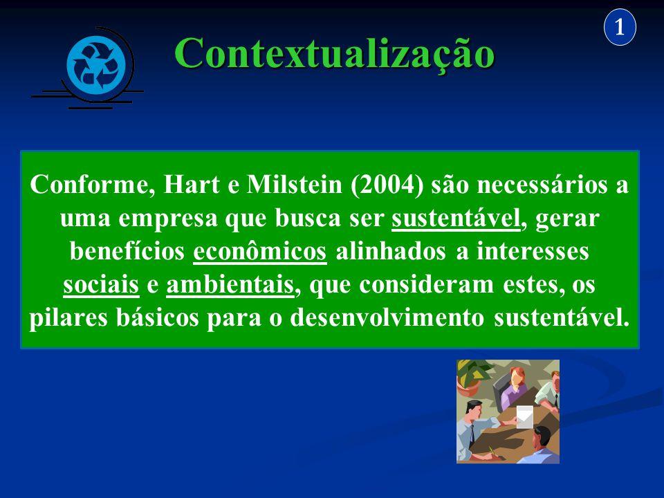 Contextualização 1 Conforme, Hart e Milstein (2004) são necessários a uma empresa que busca ser sustentável, gerar benefícios econômicos alinhados a i