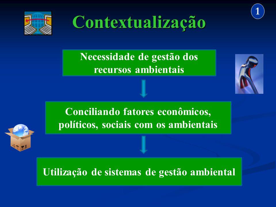 Contextualização 1 Necessidade de gestão dos recursos ambientais Conciliando fatores econômicos, políticos, sociais com os ambientais Utilização de si