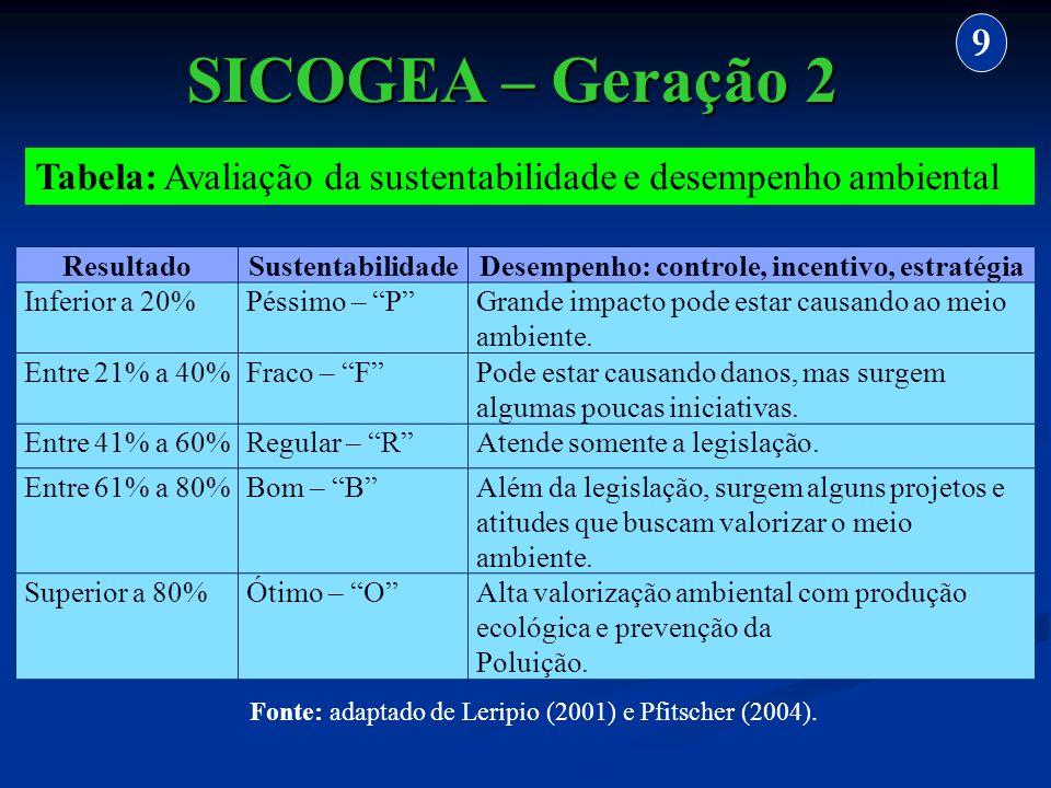 Tabela: Avaliação da sustentabilidade e desempenho ambiental SICOGEA – Geração 2 9 ResultadoSustentabilidadeDesempenho: controle, incentivo, estratégi