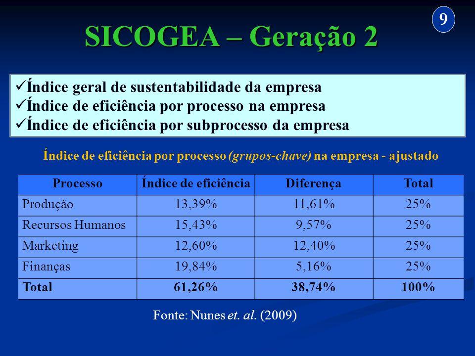 Índice geral de sustentabilidade da empresa Índice de eficiência por processo na empresa Índice de eficiência por subprocesso da empresa SICOGEA – Ger