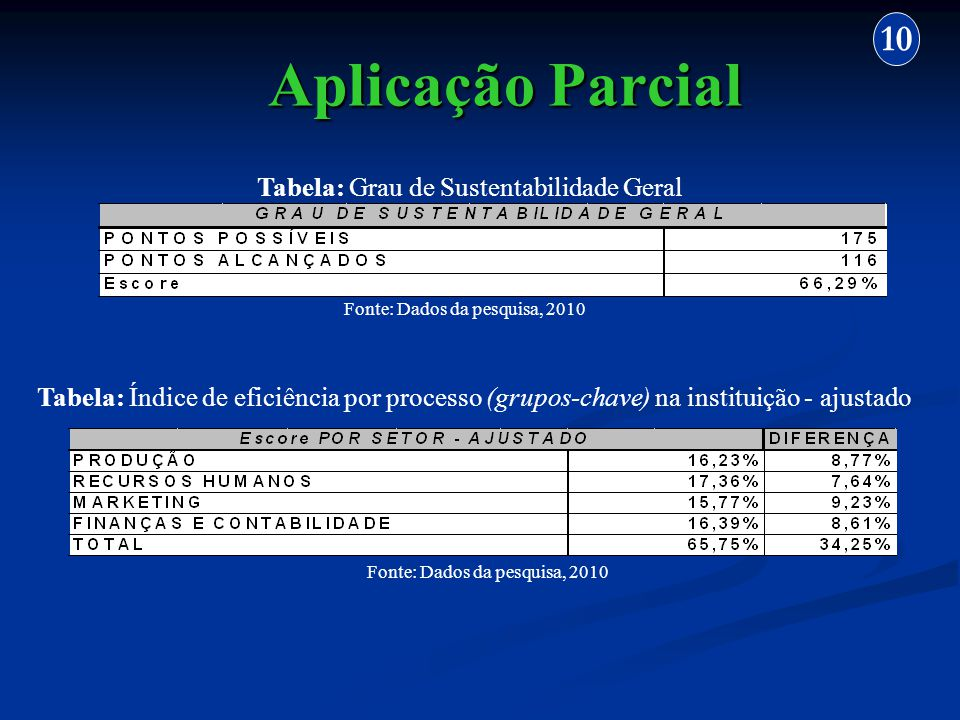 Aplicação Parcial 10 Tabela: Grau de Sustentabilidade Geral Fonte: Dados da pesquisa, 2010 Tabela: Índice de eficiência por processo (grupos-chave) na