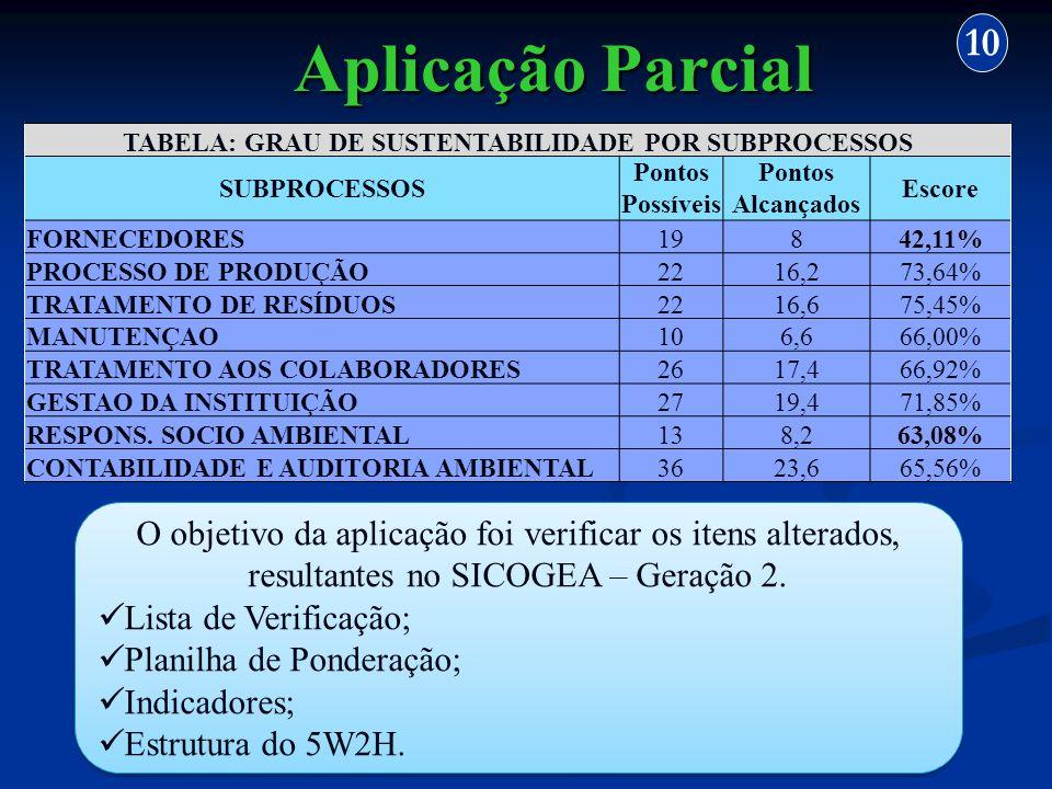 Aplicação Parcial 10 Fonte: Dados da pesquisa, 2010 O objetivo da aplicação foi verificar os itens alterados, resultantes no SICOGEA – Geração 2. List