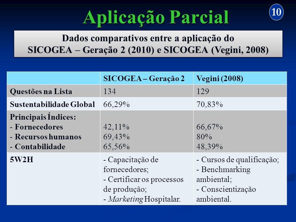Aplicação Parcial 10 Dados comparativos entre a aplicação do SICOGEA – Geração 2 (2010) e SICOGEA (Vegini, 2008) Dados comparativos entre a aplicação
