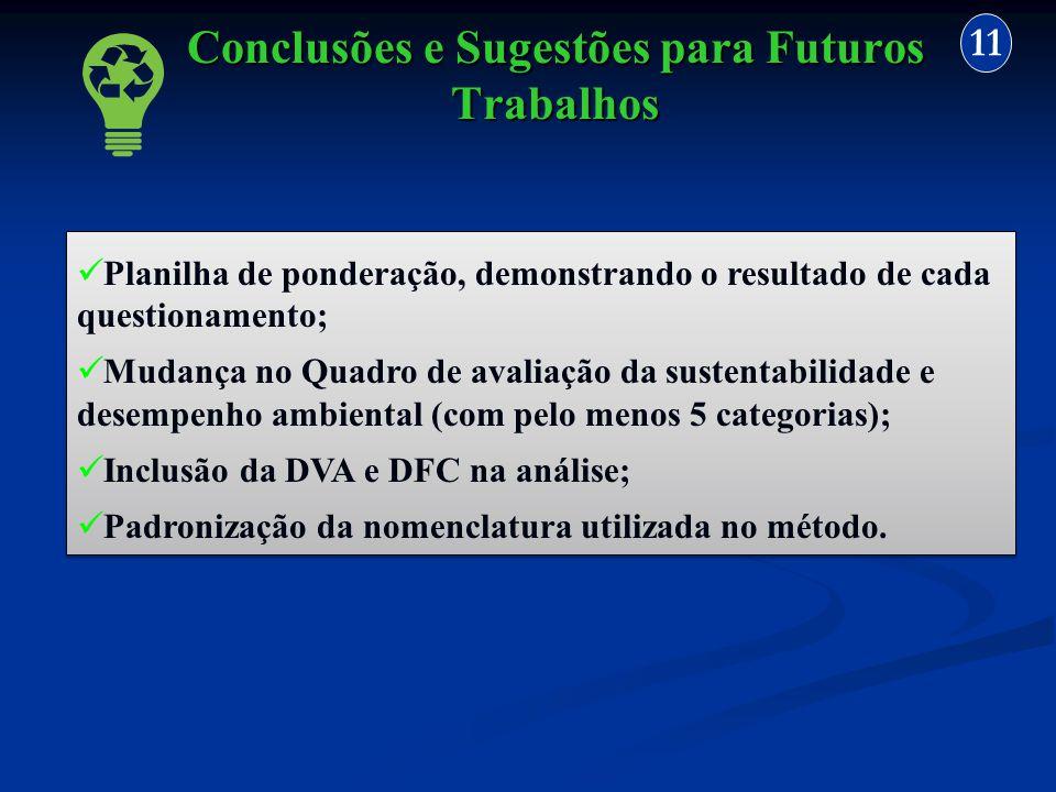 11 Planilha de ponderação, demonstrando o resultado de cada questionamento; Mudança no Quadro de avaliação da sustentabilidade e desempenho ambiental