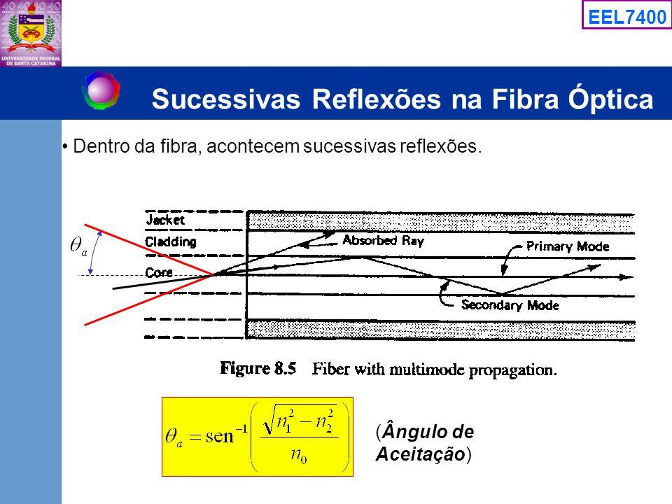 EEL7400 Sucessivas Reflexões na Fibra Óptica Dentro da fibra, acontecem sucessivas reflexões. (Ângulo de Aceitação)