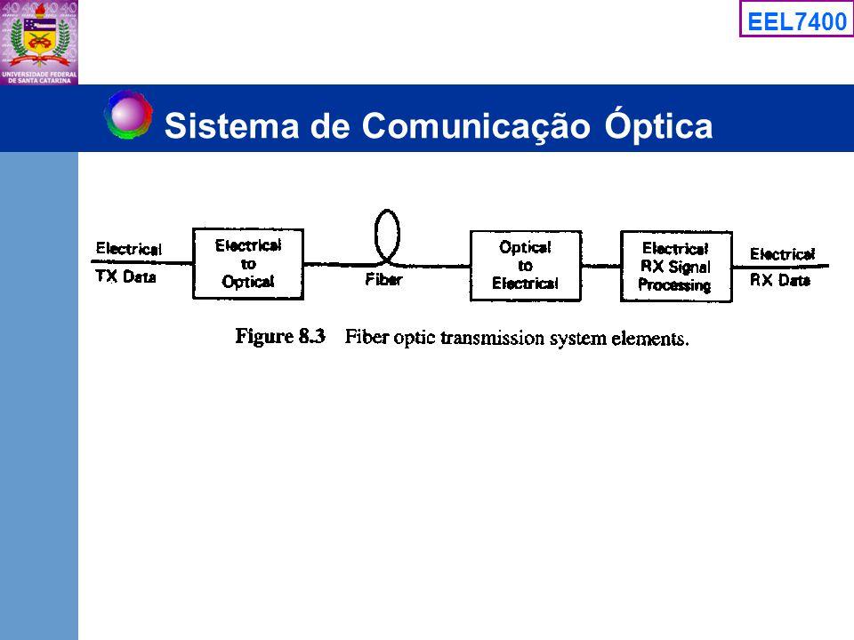 EEL7400 Sistema de Comunicação Óptica