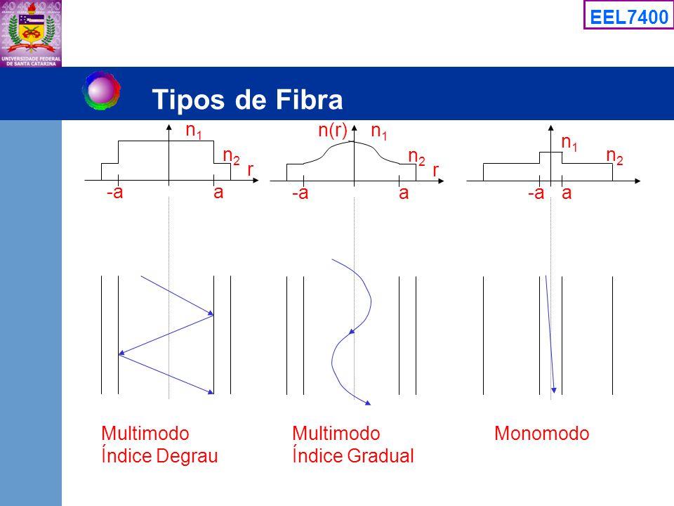 EEL7400 Tipos de Fibra r n1n1 n2n2 -aa r n1n1 n2n2 a n(r) n1n1 n2n2 -aa Multimodo Índice Degrau Multimodo Índice Gradual Monomodo