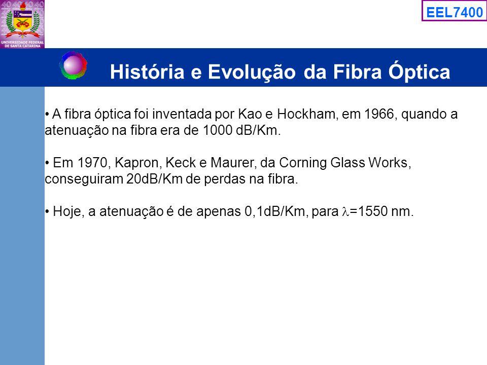 EEL7400 História e Evolução da Fibra Óptica A fibra óptica foi inventada por Kao e Hockham, em 1966, quando a atenuação na fibra era de 1000 dB/Km. Em