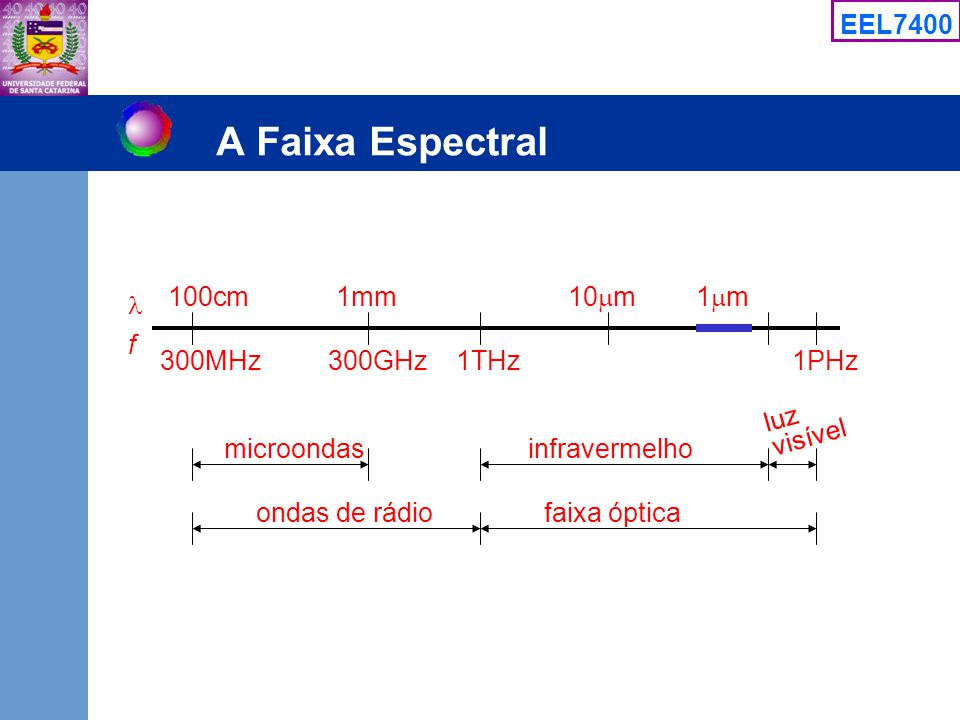 EEL7400 A Faixa Espectral f 100cm1mm 10 m 300MHz 1 m 300GHz1THz1PHz microondasinfravermelho visível luz ondas de rádiofaixa óptica