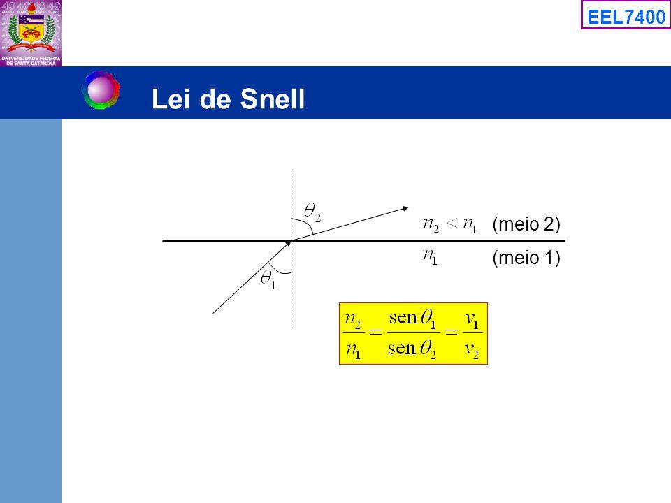 EEL7400 Lei de Snell (meio 2) (meio 1)