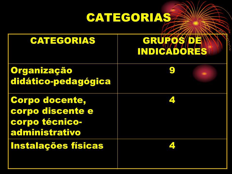 CATEGORIAS GRUPOS DE INDICADORES Organização didático-pedagógica 9 Corpo docente, corpo discente e corpo técnico- administrativo 4 Instalações físicas