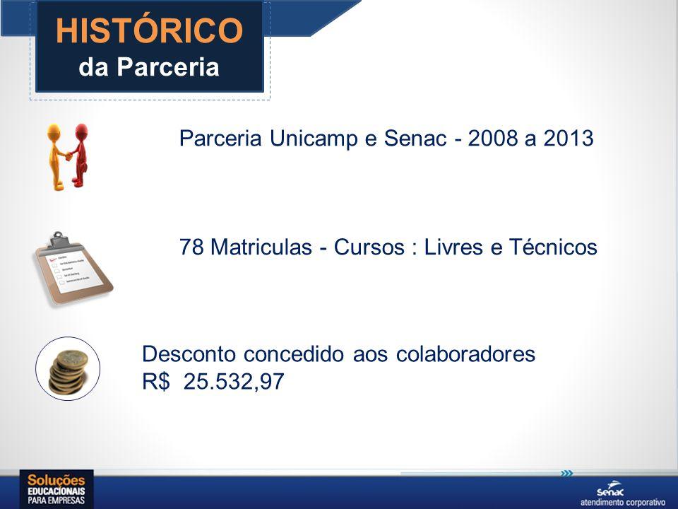 HISTÓRICO da Parceria 78 Matriculas - Cursos : Livres e Técnicos Desconto concedido aos colaboradores R$ 25.532,97 Parceria Unicamp e Senac - 2008 a 2