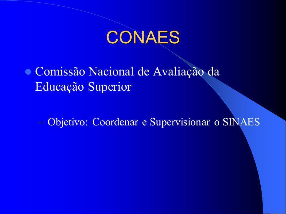 CONAES Comissão Nacional de Avaliação da Educação Superior – Objetivo: Coordenar e Supervisionar o SINAES