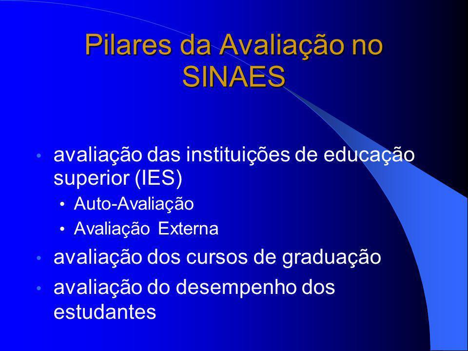 Pilares da Avaliação no SINAES avaliação das instituições de educação superior (IES) Auto-Avaliação Avaliação Externa avaliação dos cursos de graduação avaliação do desempenho dos estudantes