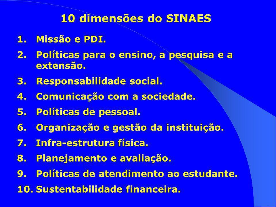 10 dimensões do SINAES 1.Missão e PDI.2.Políticas para o ensino, a pesquisa e a extensão.