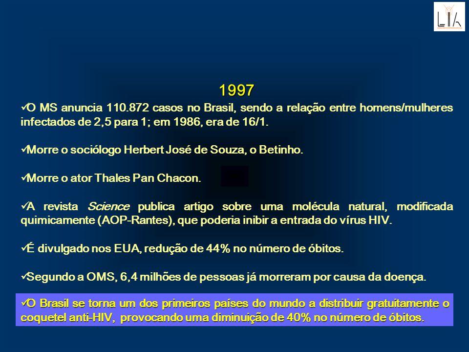 1997 O MS anuncia 110.872 casos no Brasil, sendo a relação entre homens/mulheres infectados de 2,5 para 1; em 1986, era de 16/1. Morre o sociólogo Her