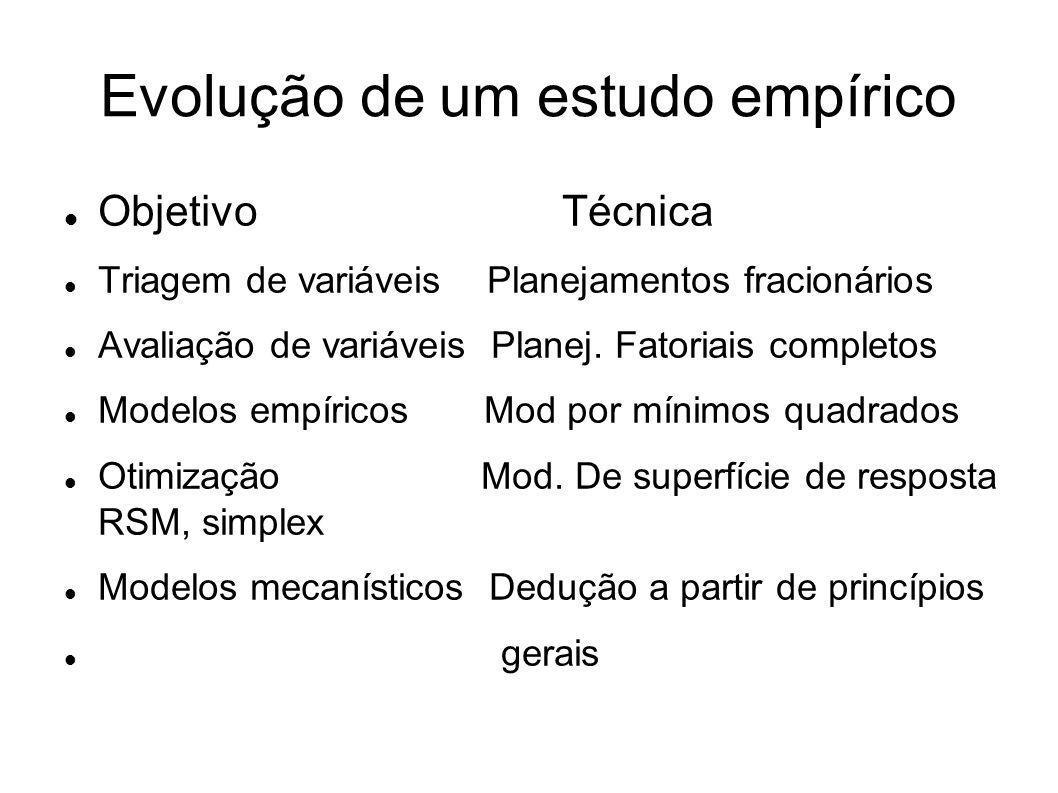 Evolução de um estudo empírico Objetivo Técnica Triagem de variáveis Planejamentos fracionários Avaliação de variáveis Planej. Fatoriais completos Mod
