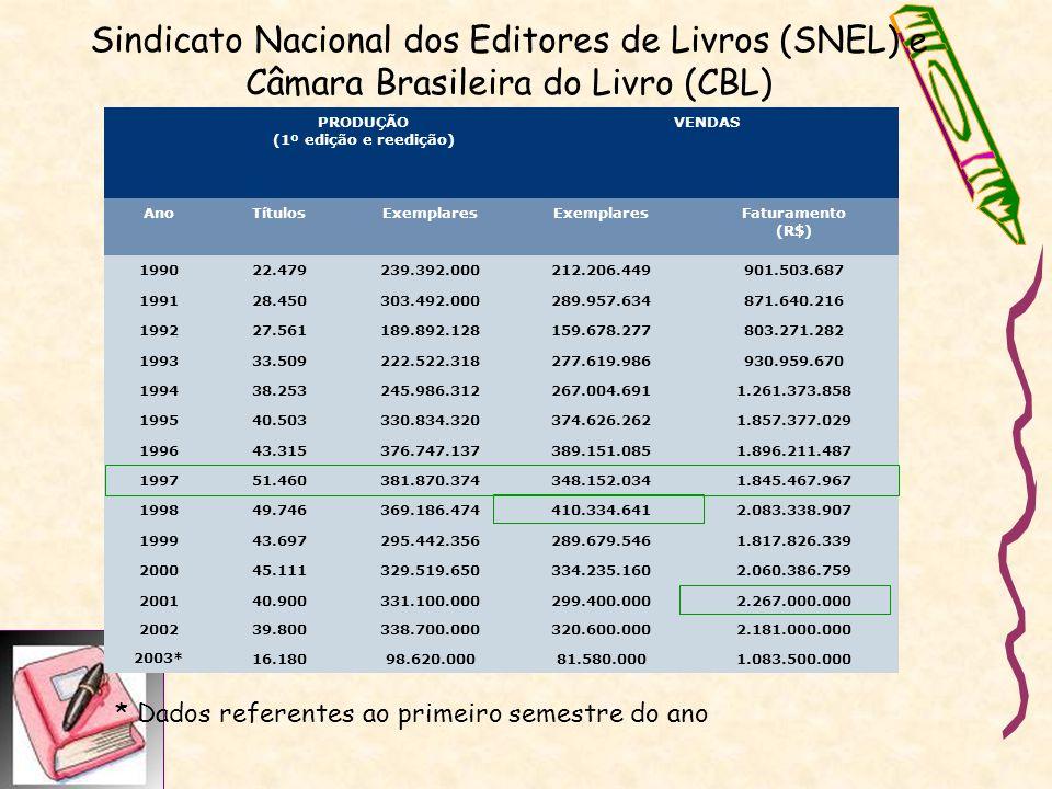 Sindicato Nacional dos Editores de Livros (SNEL) e Câmara Brasileira do Livro (CBL) PRODUÇÃO (1º edição e reedição) VENDAS AnoTítulosExemplares Fatura