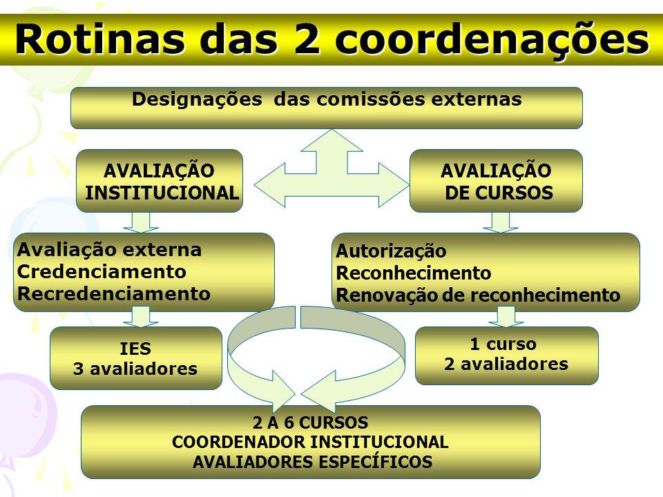Designações das comissões externas AVALIAÇÃO INSTITUCIONAL AVALIAÇÃO DE CURSOS Autorização Reconhecimento Renovação de reconhecimento Avaliação externa Credenciamento Recredenciamento IES 3 avaliadores 2 A 6 CURSOS COORDENADOR INSTITUCIONAL AVALIADORES ESPECÍFICOS 1 curso 2 avaliadores Rotinas das 2 coordenações