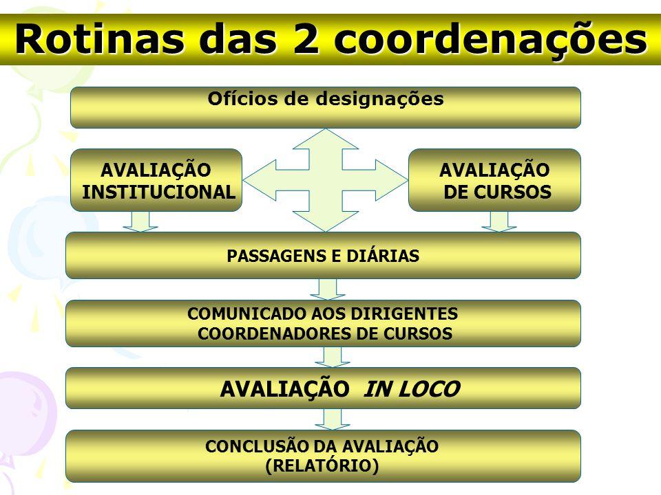 Ofícios de designações AVALIAÇÃO INSTITUCIONAL AVALIAÇÃO DE CURSOS AVALIAÇÃO IN LOCO COMUNICADO AOS DIRIGENTES COORDENADORES DE CURSOS CONCLUSÃO DA AVALIAÇÃO (RELATÓRIO) PASSAGENS E DIÁRIAS Rotinas das 2 coordenações