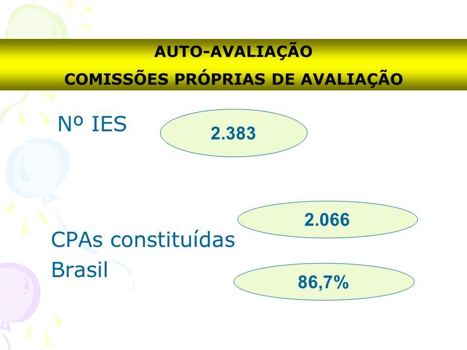 Nº IES CPAs constituídas Brasil AUTO-AVALIAÇÃO COMISSÕES PRÓPRIAS DE AVALIAÇÃO 2.383 86,7% 2.066