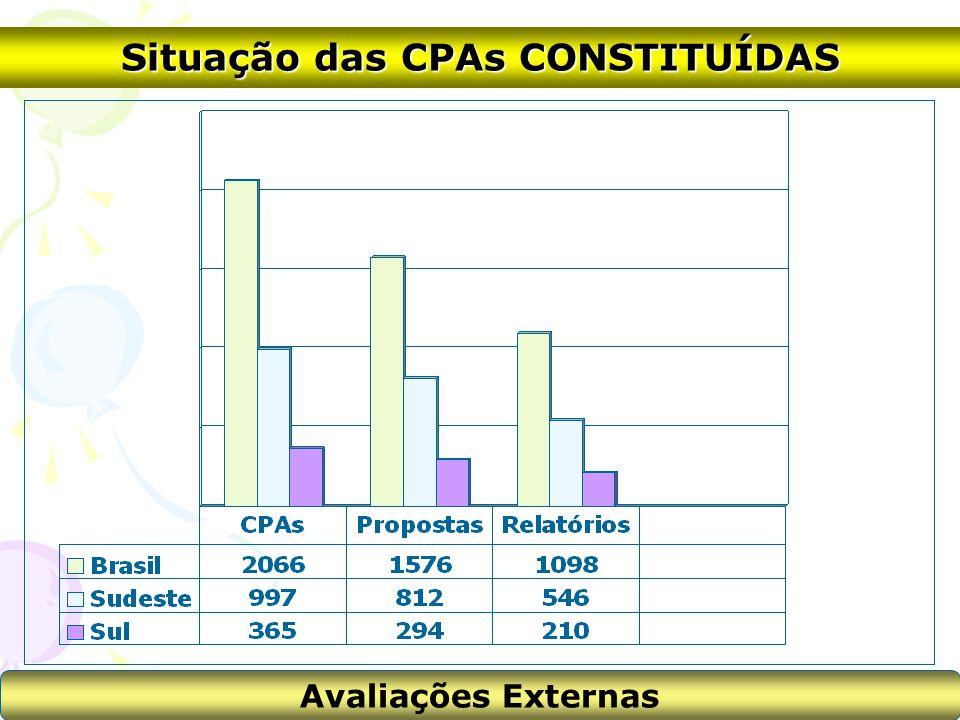Situação das CPAs CONSTITUÍDAS Avaliações Externas