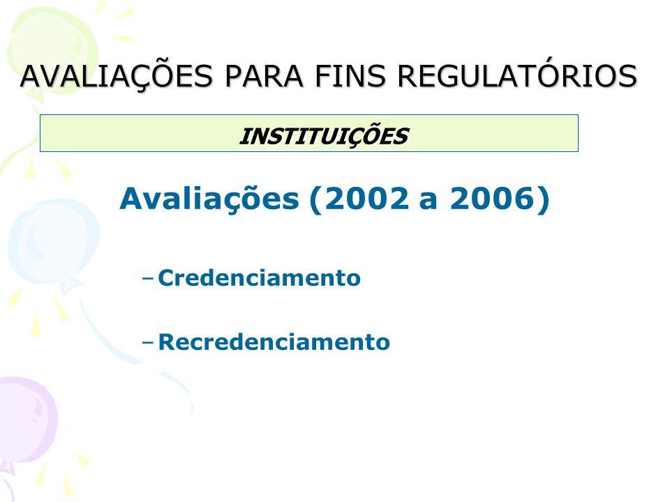 AVALIAÇÕES PARA FINS REGULATÓRIOS Avaliações (2002 a 2006) –Credenciamento –Recredenciamento INSTITUIÇÕES