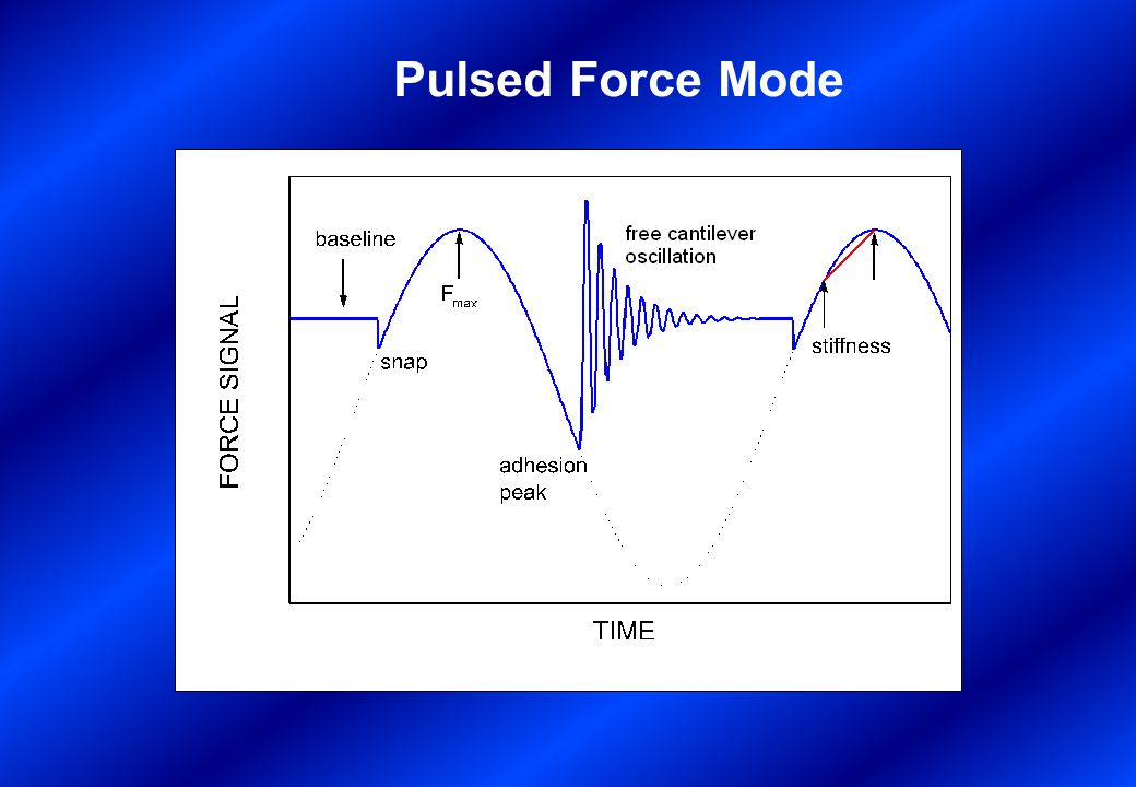 Pulsed Force Mode