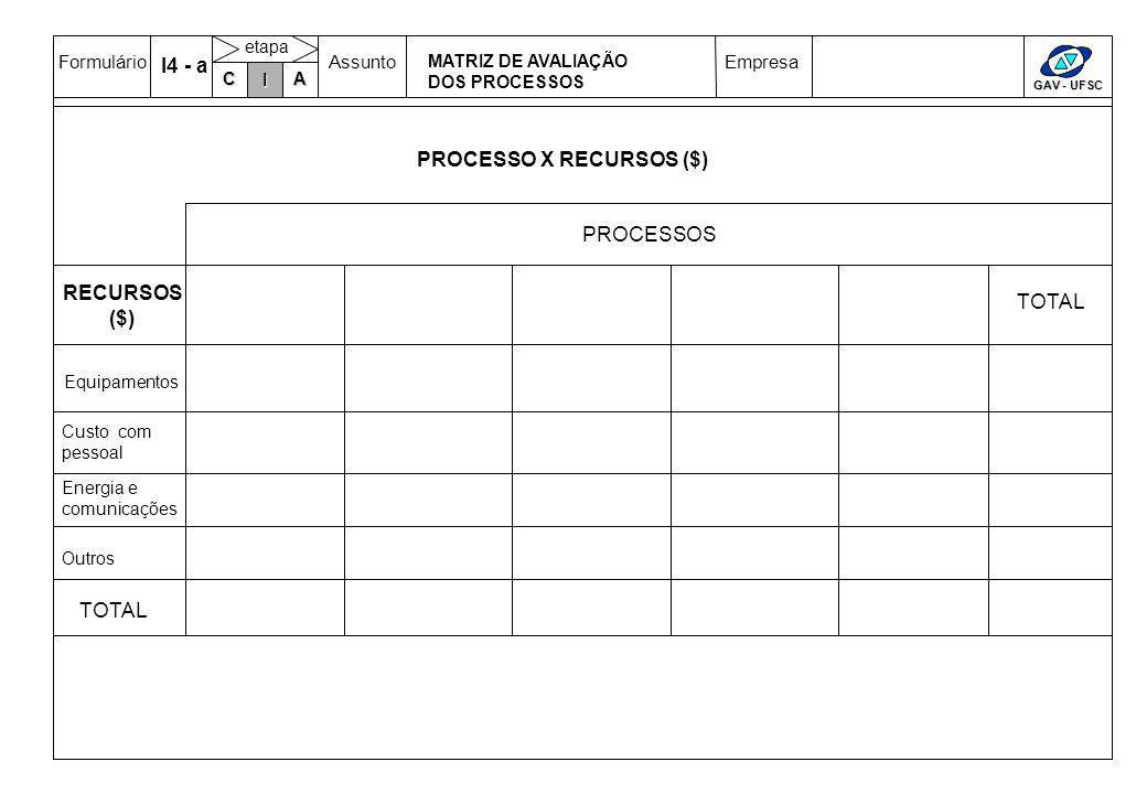 FormulárioAssuntoEmpresa GAV - UFSC C IA etapa PROCESSO X RECURSOS ($) TOTAL RECURSOS ($) TOTAL PROCESSOS I I4 - a Equipamentos Custo com pessoal Energia e comunicações Outros MATRIZ DE AVALIAÇÃO DOS PROCESSOS