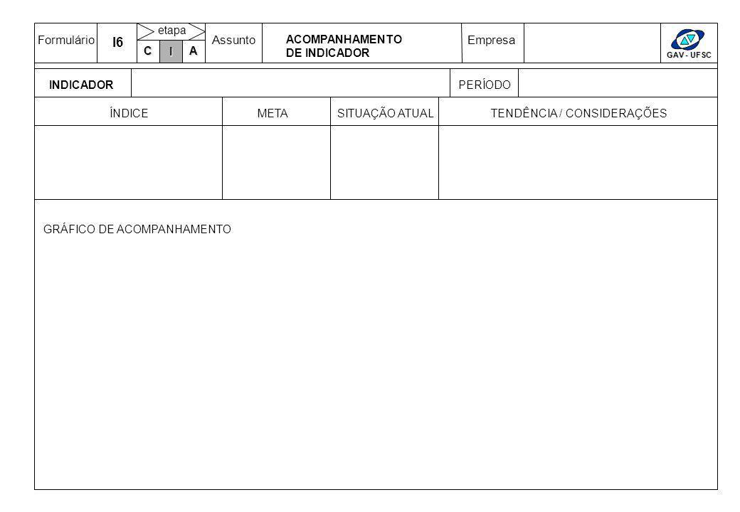 FormulárioAssuntoEmpresa GAV - UFSC C IA etapa ACOMPANHAMENTO DE INDICADOR PERÍODOINDICADOR I I6 GRÁFICO DE ACOMPANHAMENTO METASITUAÇÃO ATUALTENDÊNCIA / CONSIDERAÇÕESÍNDICE