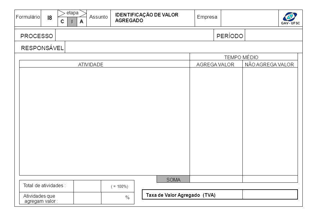 FormulárioAssuntoEmpresa GAV - UFSC C IA etapa IDENTIFICAÇÃO DE VALOR AGREGADO PROCESSO RESPONSÁVEL TEMPO MÉDIO ATIVIDADEAGREGA VALORNÃO AGREGA VALOR SOMA Total de atividades : Atividades que agregam valor : % ( = 100%) Taxa de Valor Agregado (TVA) I I8 PERÍODO