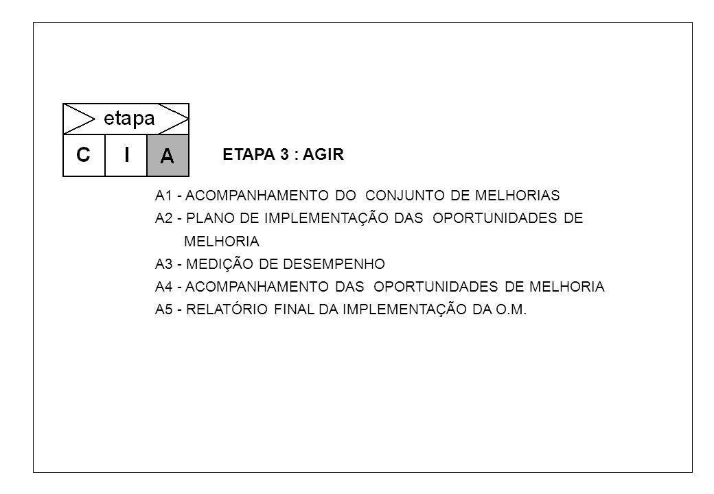 FormulárioAssuntoEmpresa GAV - UFSC C IA etapa ETAPA 3 : AGIR A1 - ACOMPANHAMENTO DO CONJUNTO DE MELHORIAS A2 - PLANO DE IMPLEMENTAÇÃO DAS OPORTUNIDADES DE MELHORIA A3 - MEDIÇÃO DE DESEMPENHO A4 - ACOMPANHAMENTO DAS OPORTUNIDADES DE MELHORIA A5 - RELATÓRIO FINAL DA IMPLEMENTAÇÃO DA O.M.
