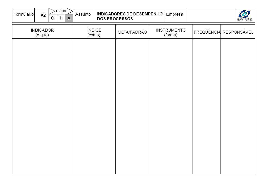 FormulárioAssuntoEmpresa GAV - UFSC C IA etapa INSTRUMENTO (forma) FREQÜÊNCIARESPONSÁVEL INDICADOR (o que) ÍNDICE (como) META/PADRÃO A2 INDICADORES DE DESEMPENHO DOS PROCESSOS A