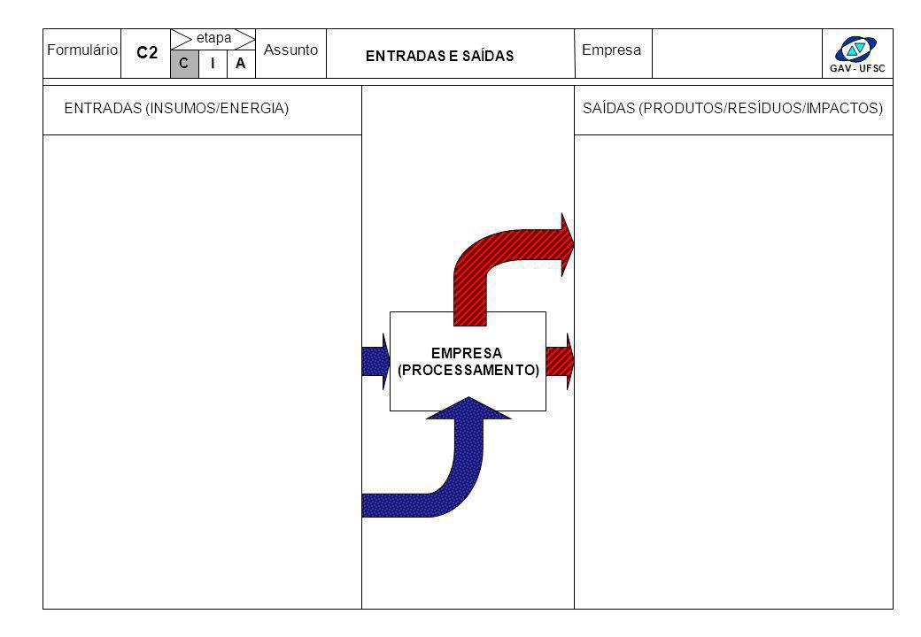 FormulárioAssuntoEmpresa GAV - UFSC C IA etapa ENTRADAS E SAÍDAS EMPRESA (PROCESSAMENTO) ENTRADAS (INSUMOS/ENERGIA) SAÍDAS (PRODUTOS/RESÍDUOS/IMPACTOS) C C2