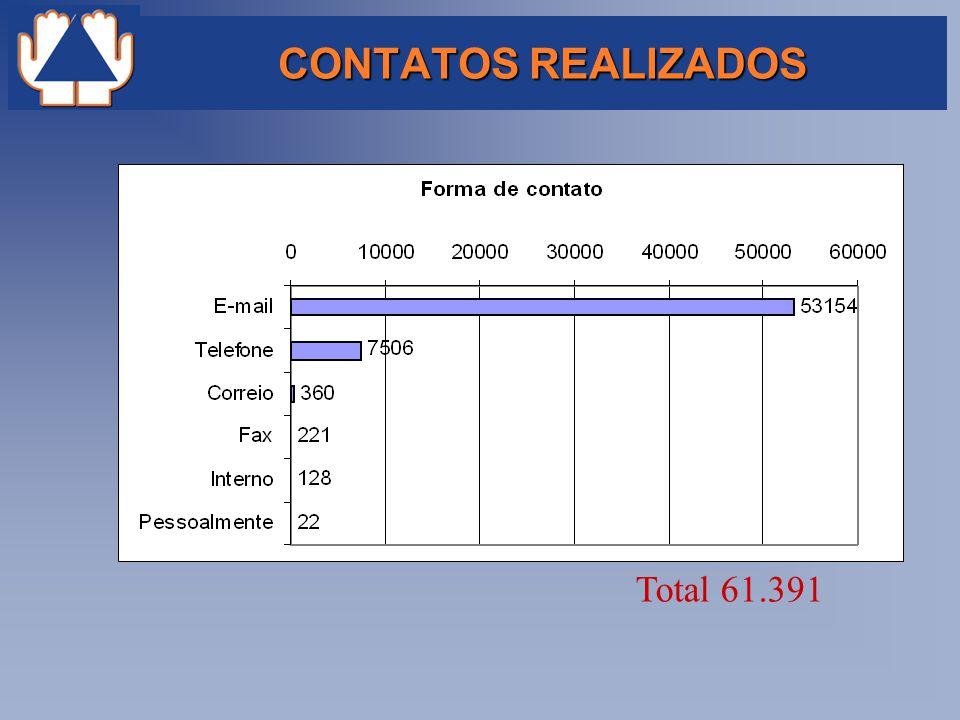 CONTATOS REALIZADOS Total 61.391