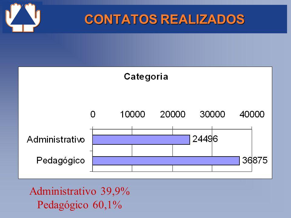 CONTATOS REALIZADOS Administrativo 39,9% Pedagógico 60,1%