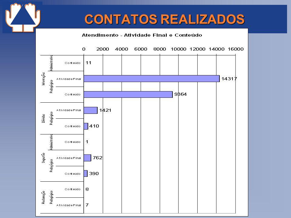 CONTATOS REALIZADOS
