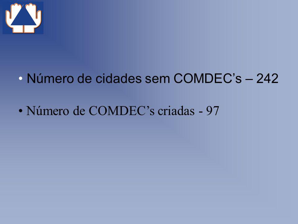 Número de cidades sem COMDECs – 242 Número de COMDECs criadas - 97