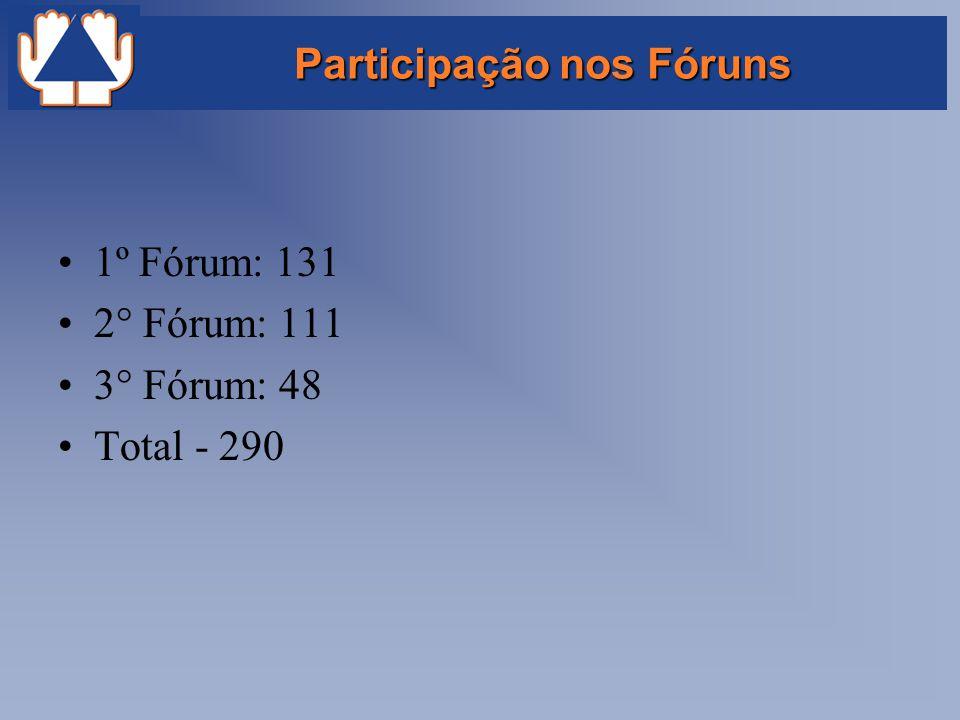 Participação nos Fóruns 1º Fórum: 131 2° Fórum: 111 3° Fórum: 48 Total - 290