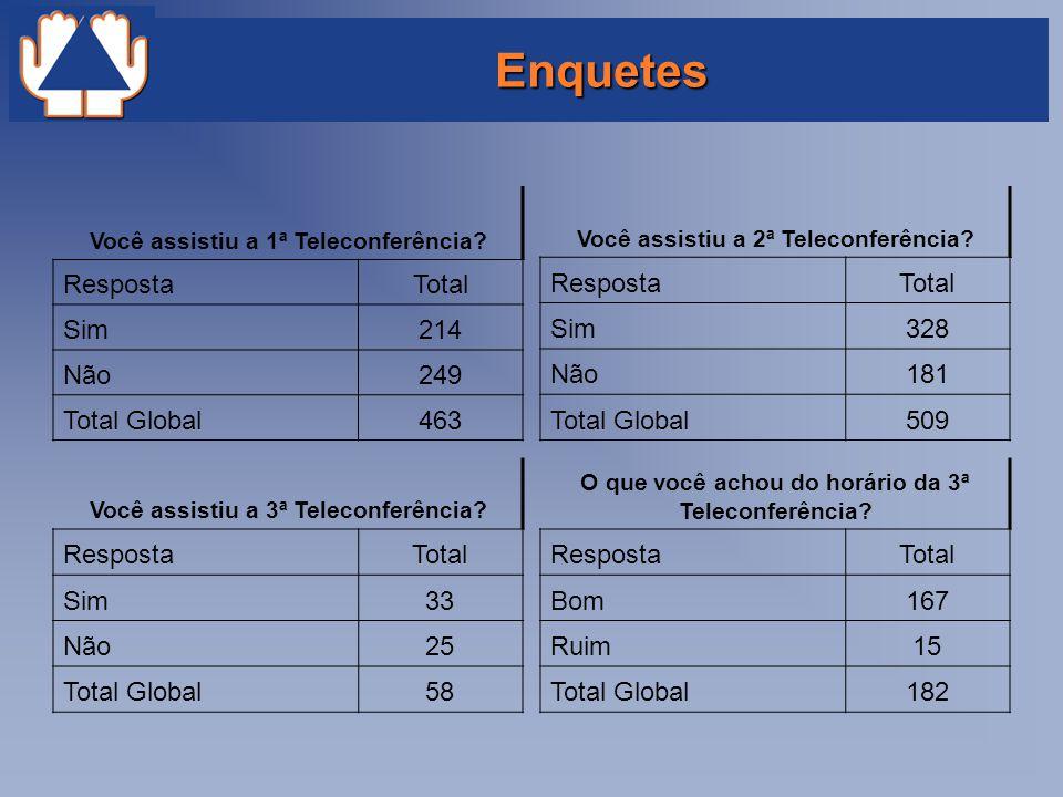 Enquetes Você assistiu a 1ª Teleconferência? RespostaTotal Sim214 Não249 Total Global463 Você assistiu a 2ª Teleconferência? RespostaTotal Sim328 Não1