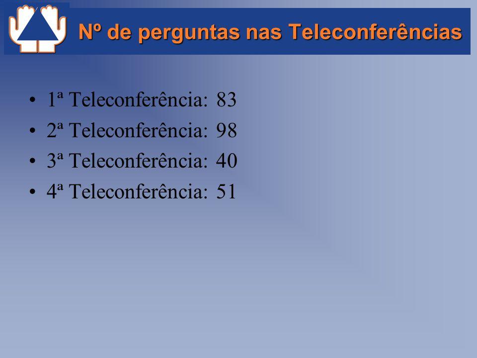 Nº de perguntas nas Teleconferências 1ª Teleconferência: 83 2ª Teleconferência: 98 3ª Teleconferência: 40 4ª Teleconferência: 51