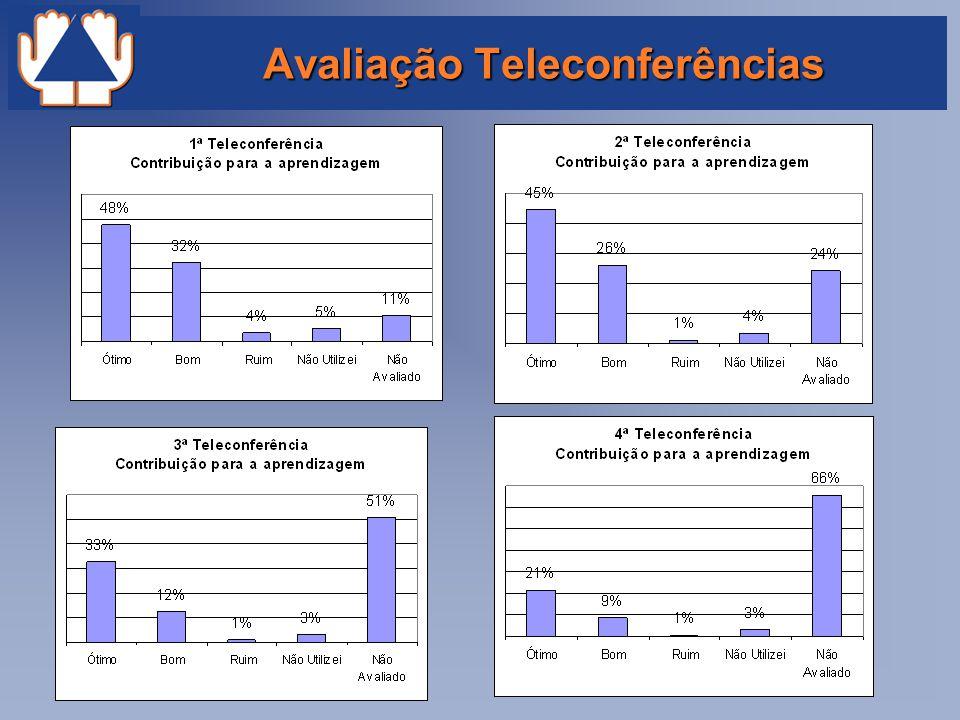 Avaliação Teleconferências