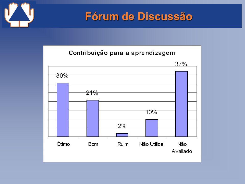 Fórum de Discussão