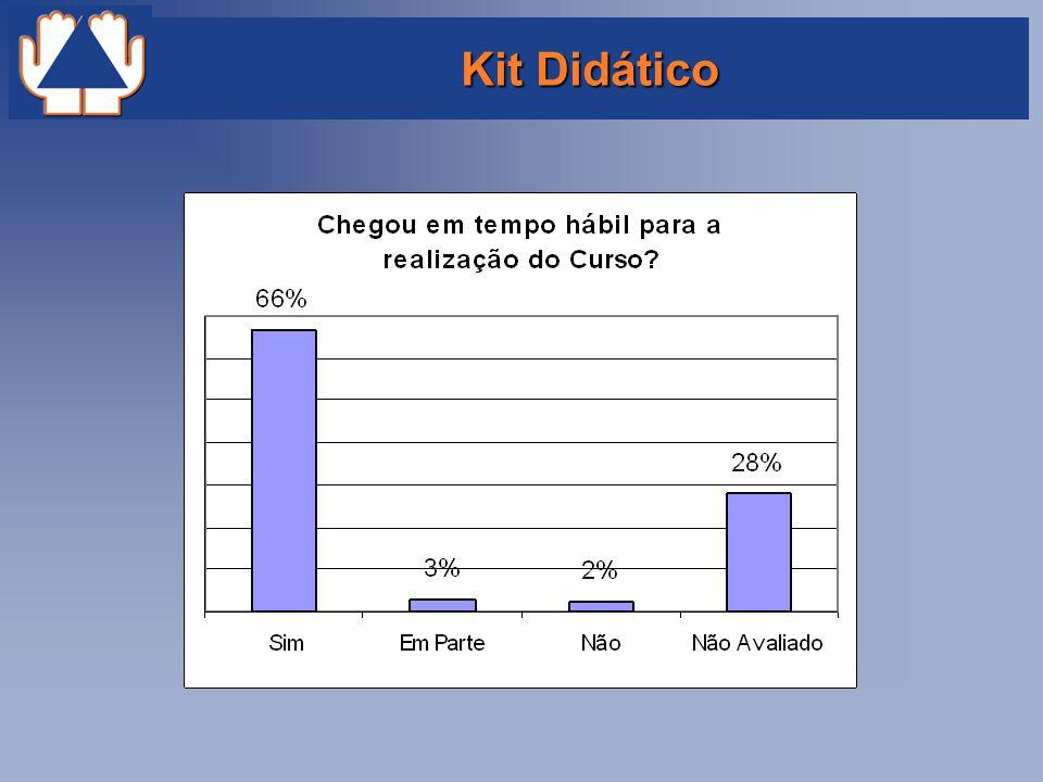 Kit Didático