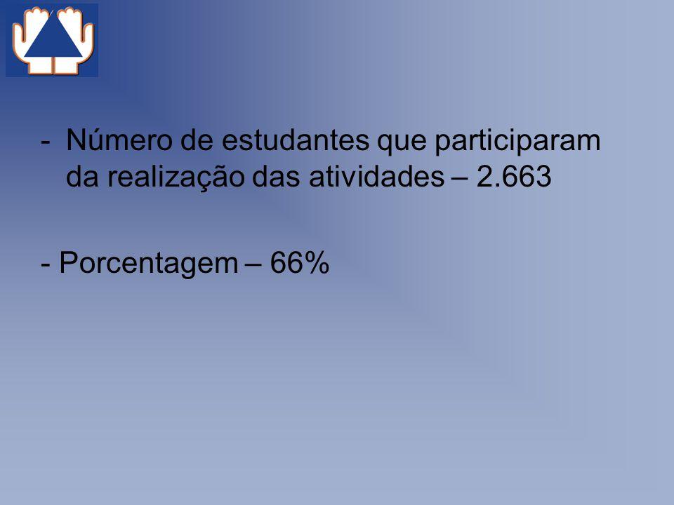 -Número de estudantes que participaram da realização das atividades – 2.663 - Porcentagem – 66%