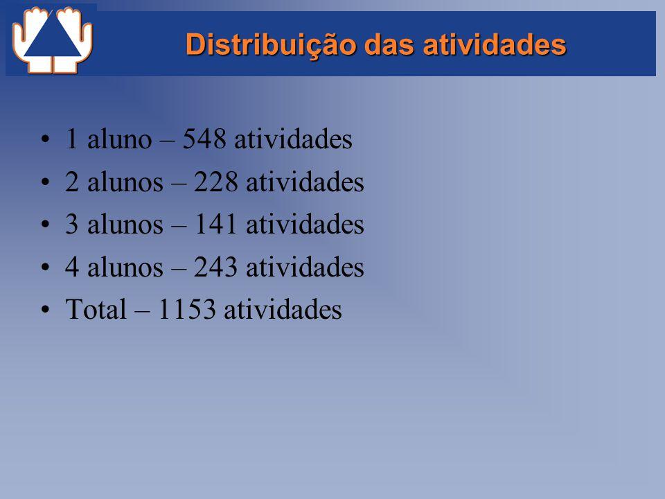 Distribuição das atividades 1 aluno – 548 atividades 2 alunos – 228 atividades 3 alunos – 141 atividades 4 alunos – 243 atividades Total – 1153 ativid