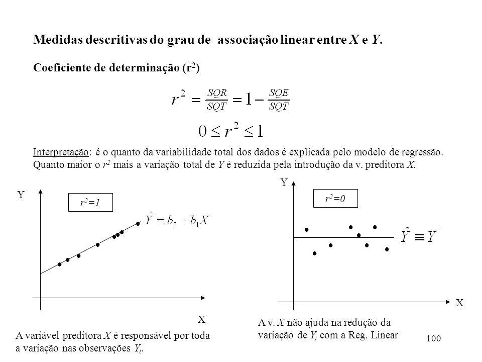 100 Medidas descritivas do grau de associação linear entre X e Y. Coeficiente de determinação (r 2 ) Interpretação: é o quanto da variabilidade total